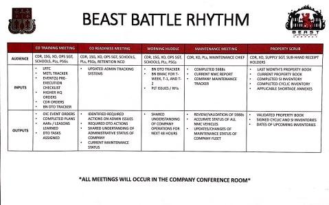 Battle Rhythm Outputs_1
