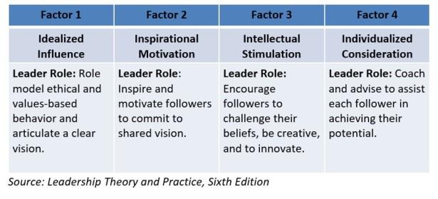 Trans Leadership Model Graphic 2
