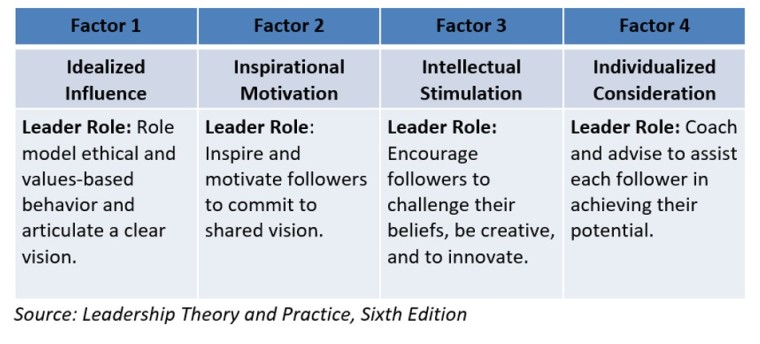 Trans Leadership Model Graphic 2