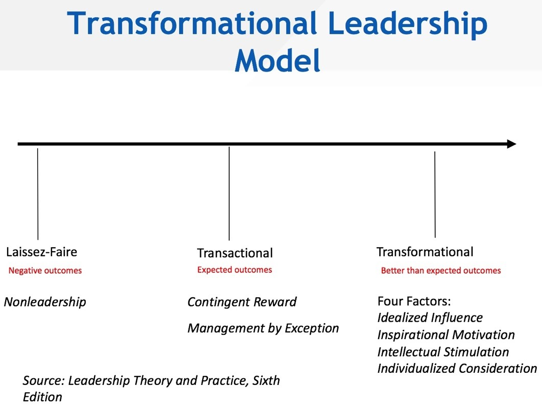 adverse leadership model The adverse leadership model (alm) is a model that focuses primarily around bad leaders and subservient followers looking at figure 1, we will start with explaining the various characteristics of the bad leader poor communicator, micromanager, sets unclear expectations, uses intimidation, and.