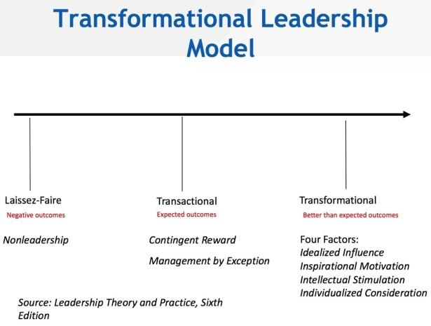 Trans Leadership Model Graphic