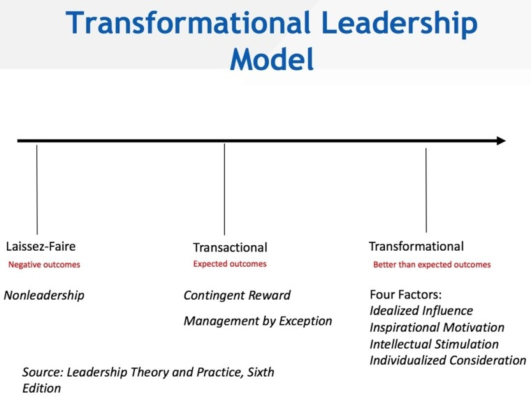 Trans Leadership Model Graphic