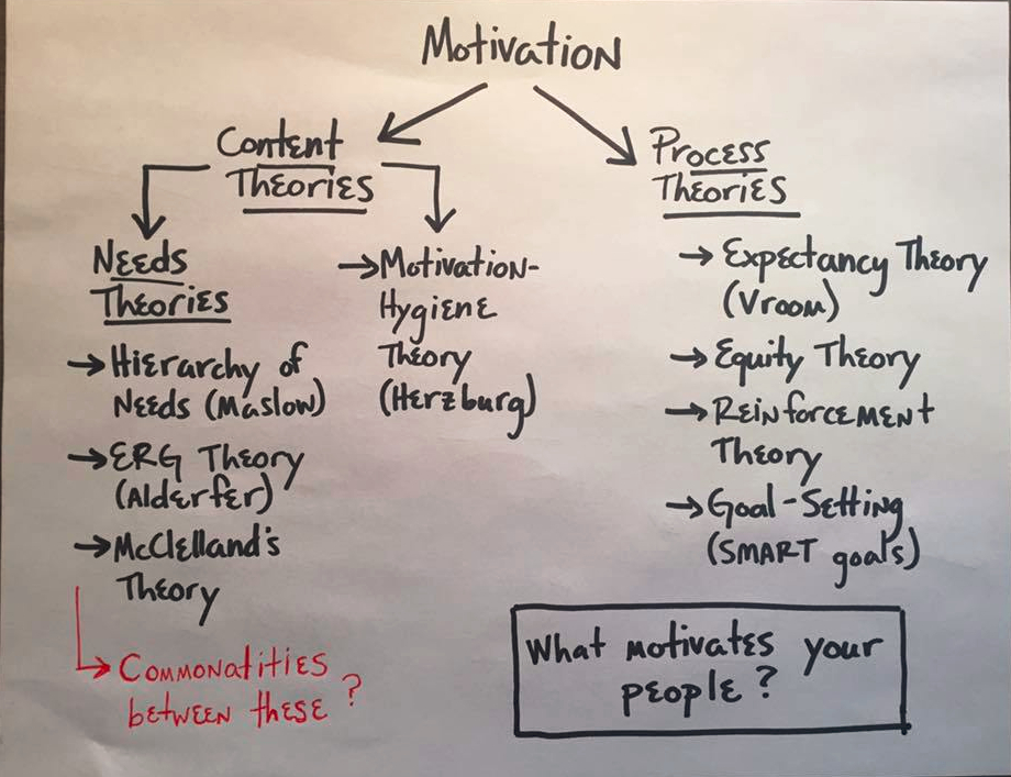 transitional leadership and expression of the motivational theory by maslow This theory is tested by a rich analysis of people's opinions and values from all four waves of the world values survey - an unprecedented social science resource that.