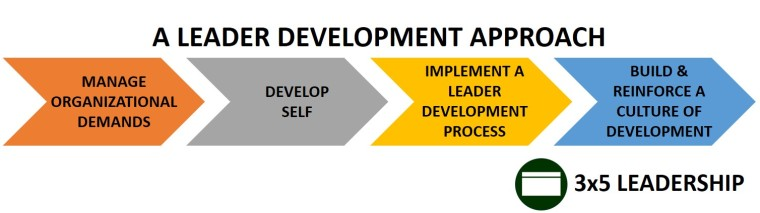 Leader Development Approach Graphic_3x5 Leadership