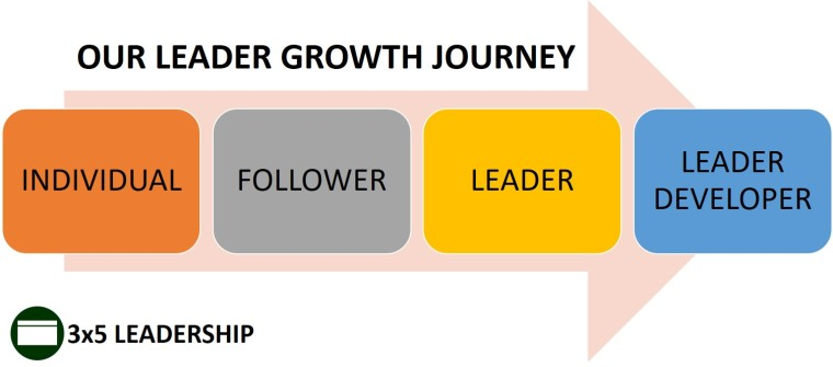 Leader Growth Journey Graphic_3x5 Leadership