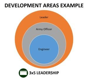 development domains graphic_3x5 leadership