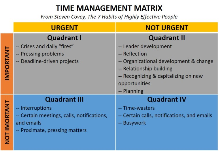 time management matrix graphic_3x5 leadership