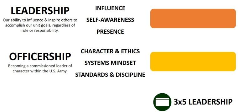 Domains 1-2_Leader Development Matrix_3x5 Leadership
