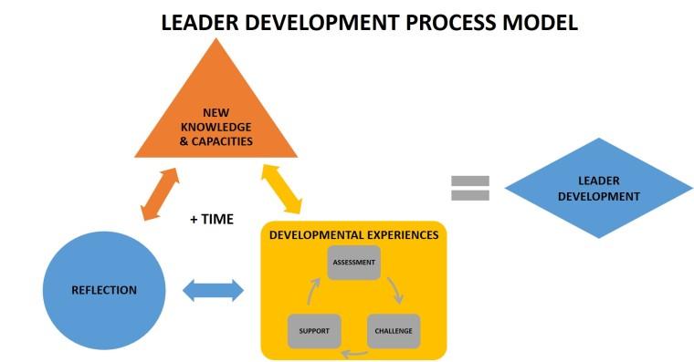 Leader Development Process Model