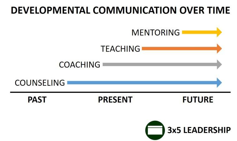 Developmental Communication Over Time Graphic_3x5 Leadership